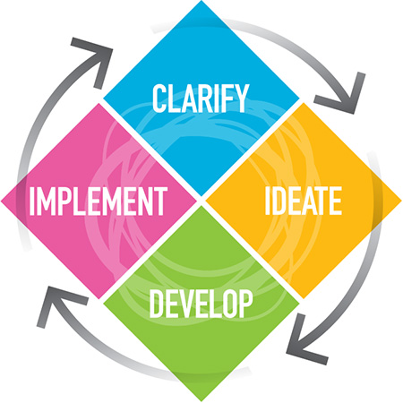 The CPS Learners Model