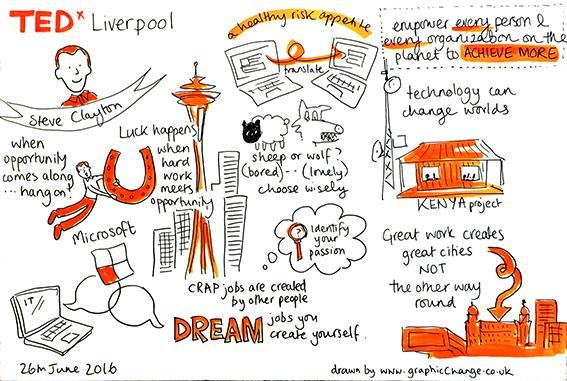graphic recording, sketchnoting, scribing, Steve Clayton, TEDx