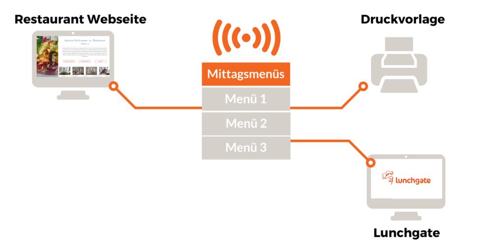 Verbreitung Menüs Grafik 3