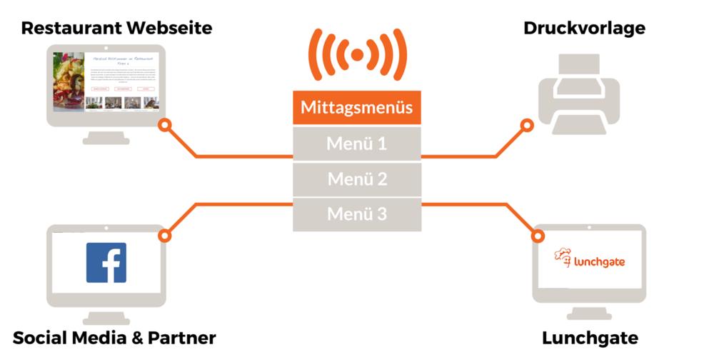 Verbreitung Menüs Grafik 4