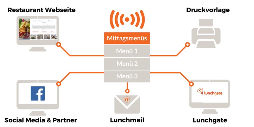 Verbreitung Menüs Grafik 5