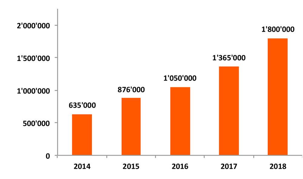 Total platzierter Gäste 2014 - 2018. Quelle: Lunchgate AG