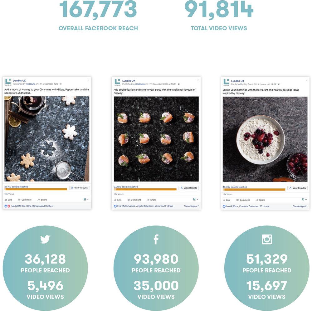 Lundhs_Social_Media_Results.jpg