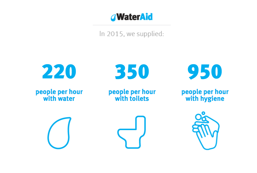 From  Water Aid America