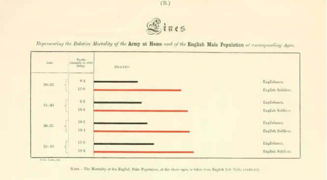 Bar charts comparing mortality rates between soldiers and civilians of different demographics.  FLORENCE NIGHTINGALE/PUBLIC DOMAIN