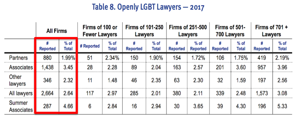 LGBT Attorneys_Dima Ghawi Diversity Training.png