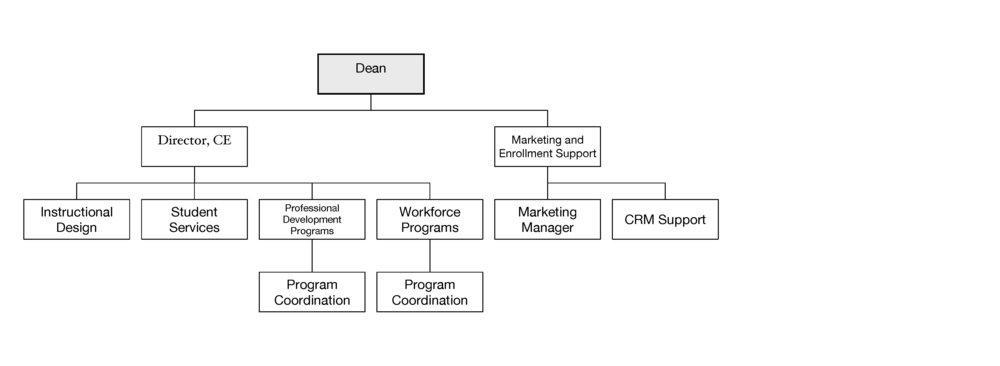 Original Org. Chart