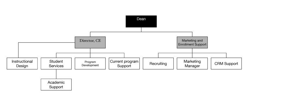 New Org. Chart