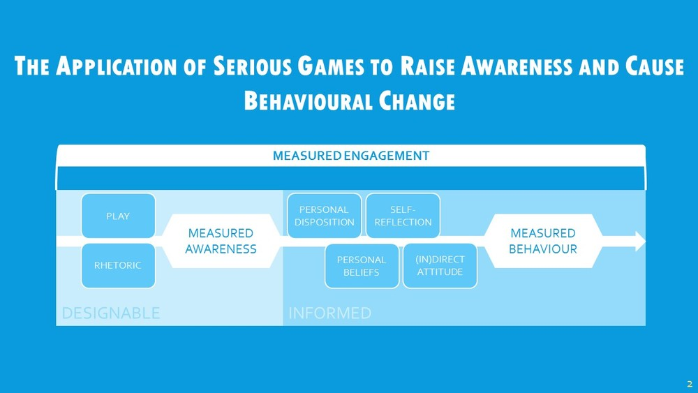 "I've been looking to address this topic of applying serious games to raise awareness and cause behavioural change. Essentially, I'm looking to uncover ways in which to design and develop games intended as a public intervention method, and how we can measure things like awareness and behaviour through games. This model is something I'm playing around with at the moment, which considers elements of the game experience that are both designable and informed. When I say ""designable"", I refer to things that can be controlled by the developer, like mechanics. What I mean by ""informed"" is those parts that cannot be controlled, and generally refer to the player's sense of ""self"" which affects their experience of the game. Developers can attempt to create an intended experience, but I would argue that experiences are individualistic because of the player's disposition, their beliefs and so on. I thought it was important to consider this at first, and I think there's something relating to haptic experience there, where perception of content rather than the content itself informs action; that's something I'd like to look at later on. These words (awareness, behaviour, and engagement) are very loaded and vague terms, even within their own domains. It's been quite tricky to talk about games as a method of intervention without at least trying to define these terms, and highlight what and how I want to achieve certain things. I would consider this an end goal to my PhD, to define what these terms mean to us as developers, and so I'd love to discuss this with you."