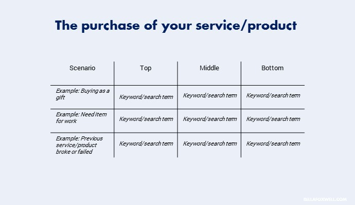 Keyword research sales funnel template.jpg