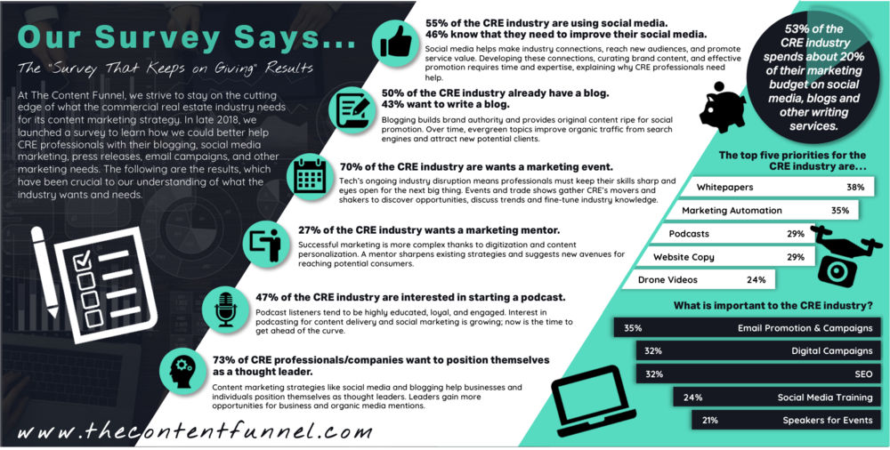 Our Survey Says... Infographic on CRE industry needs
