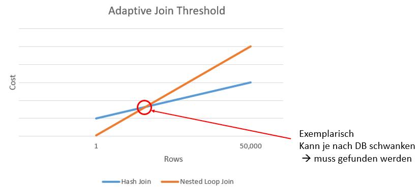 Bild 3 - Adaptive Joins Threshold.png