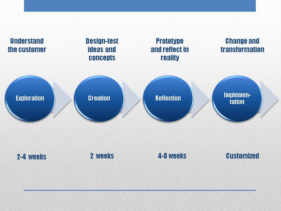 Four stages-service design.jpg
