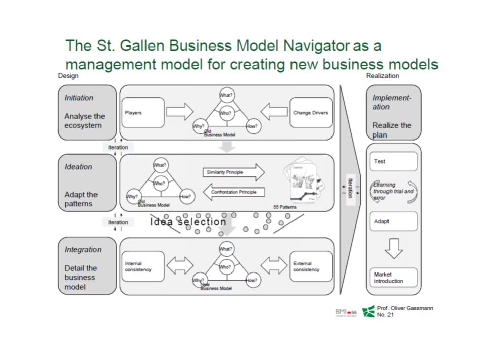 The Business Model Navigator methodology