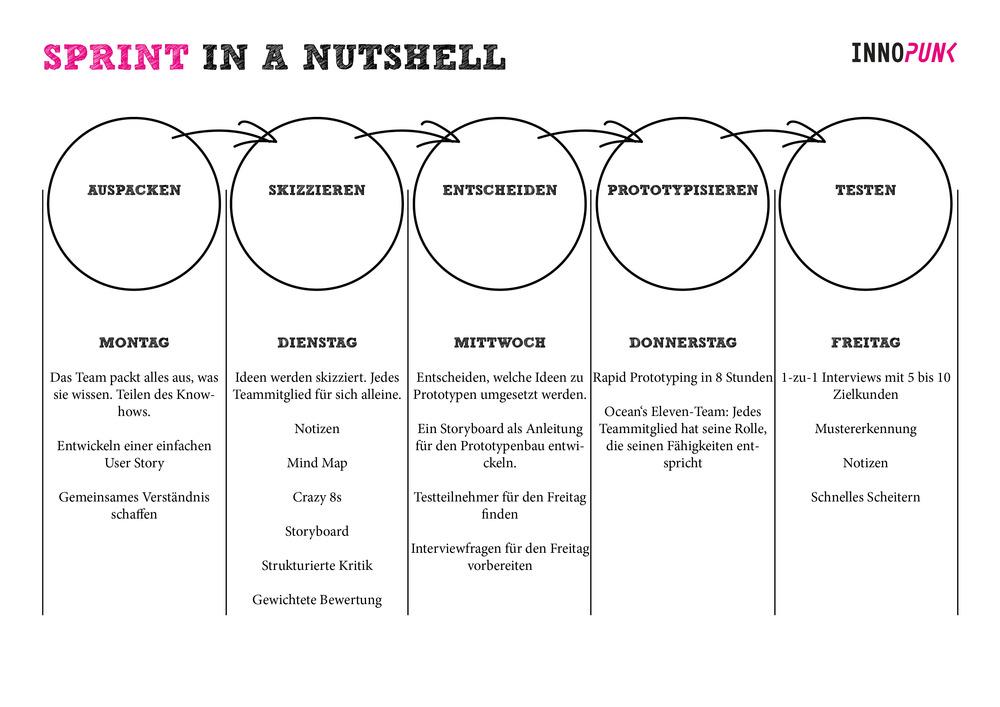 Sprint in a Nutshell-2.jpg