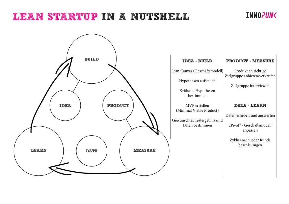 Lean Startup in a Nutshell-2.jpg