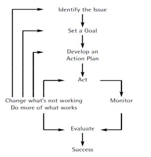 Simplified self-regulation model