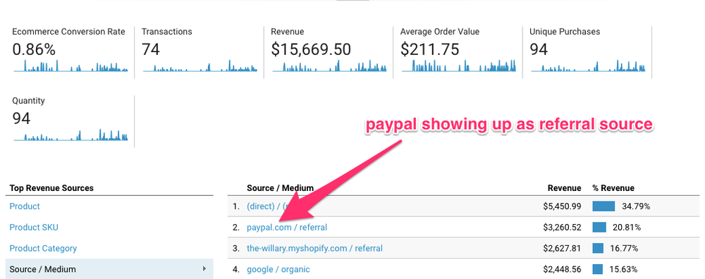 Paypal is showing up as a referral source in Google Analytics