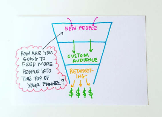 Facebook funnel whiteboard sketch