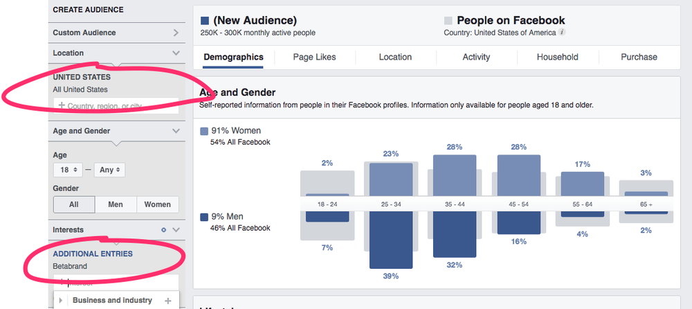 Using Facebook Audience Insights we can gather data about fans of Betabrand in the U.S.