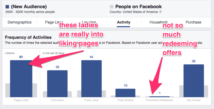 Frequency of Activity report in Facebook Page Insights