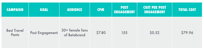 Tracking your results by looking at the cost per conversion. Here, our conversion metric is post engagement, so we're looking at the cost per post engagement.