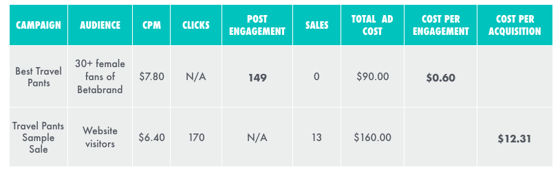 Different Facebook ad campaigns have different goals. For e-commerce, split your budget into (1) acquiring new audiences (top audience, above) and (2) driving sales from familiar audiences (bottom audience, above).