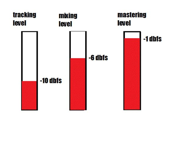 Quick start guide for gain staging and best practices. http://www.overdub.co.uk/blog/2018/11/11/gain-staging-for-dummies Feedback is always appreciated, thanks #gainstaging,#loudness,#gainstructure