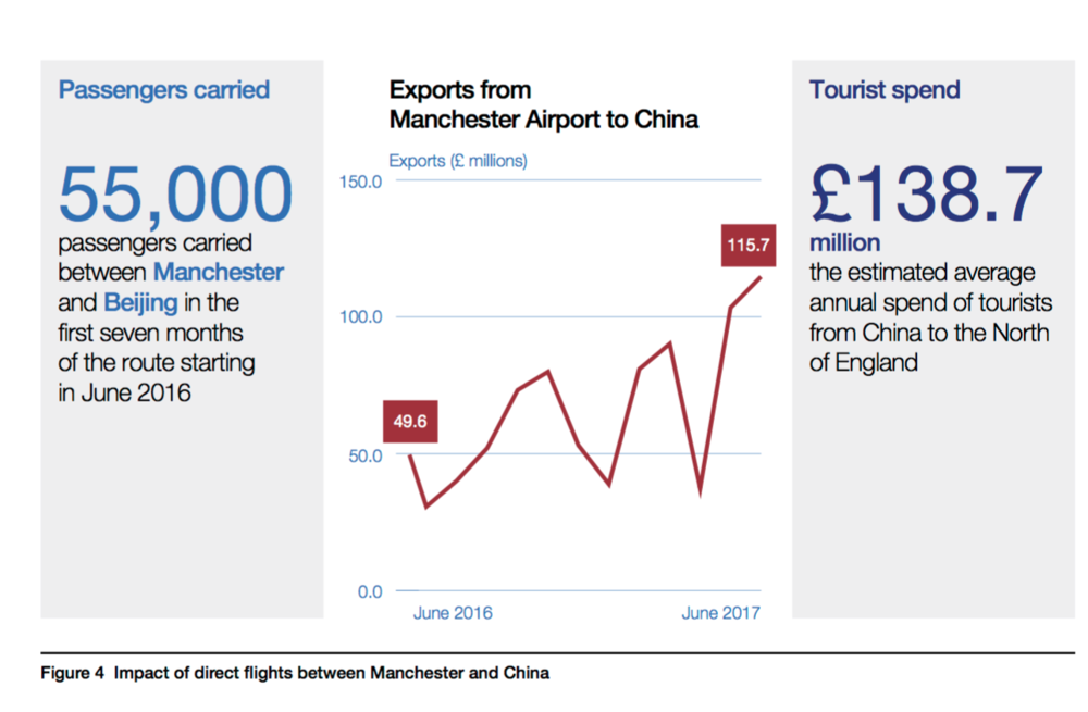 Manchester airport boosting income in the North.