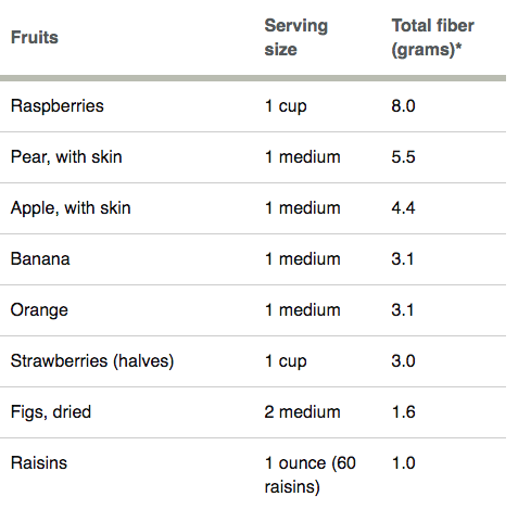 Fruits with Fiber.png