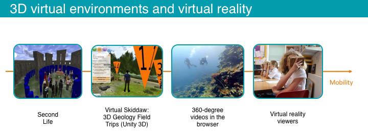 Figure 1: Virtual Reality Technologies with increasing mobility of the usage of the technology
