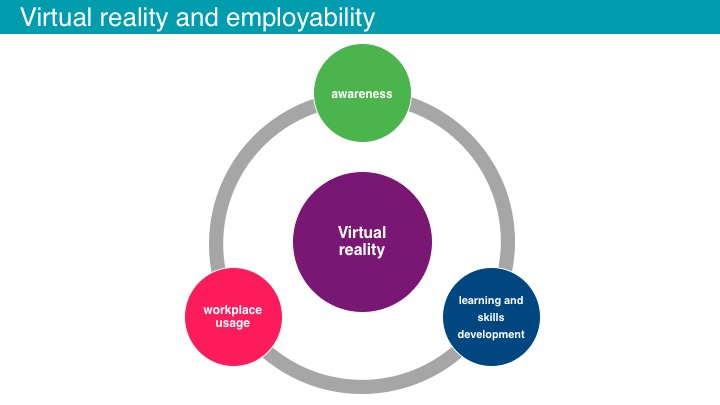 Figure 2: Three key areas related to virtual reality and employability