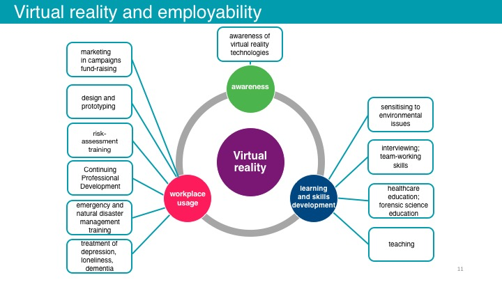 Figure 3:    The way virtual reality is being used in each of the areas
