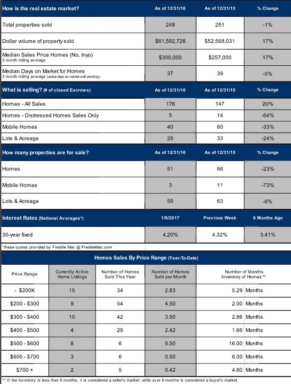 Bishop Real Estate Market Update 2016