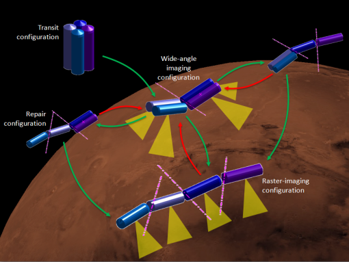A planetary imaging mission concept that achieves different mission objectives with different system layouts.