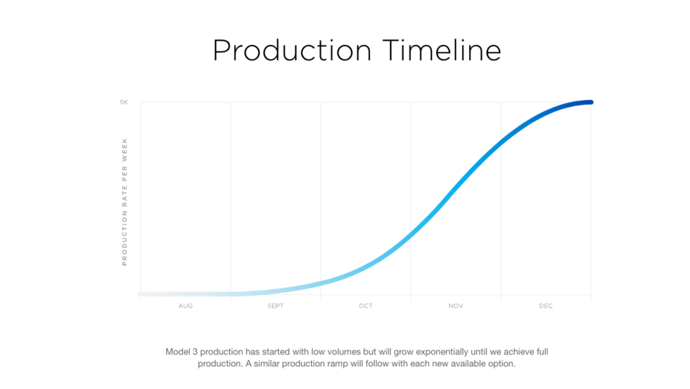 | Source: Tesla | The S-Curve, representing the goal of creating exponential production of the Model 3.