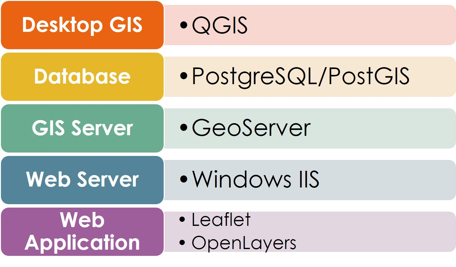 Open Source GIS Implementation - an Experiment — open gis lab