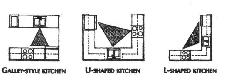Create the perfect kitchen work triangle smart livable for Perfect kitchen triangle