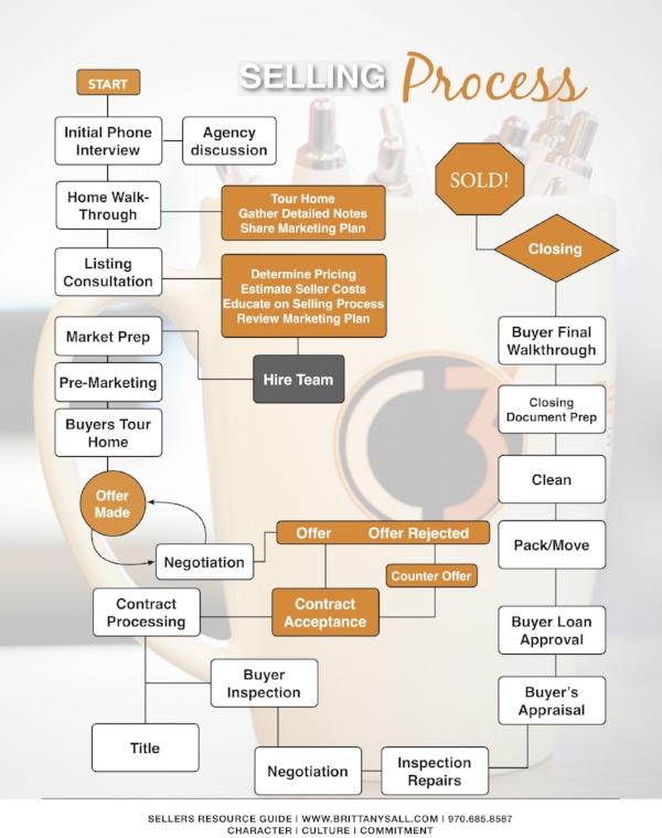 Selling Process Graph.jpg