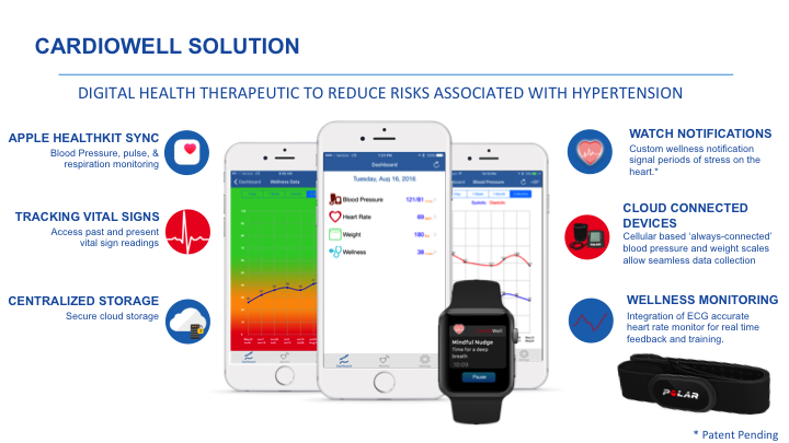 Cardiowell Digital Solution