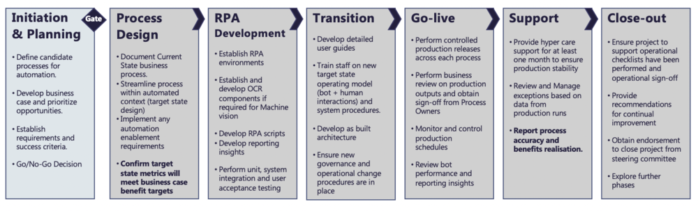 RPA Phases.png