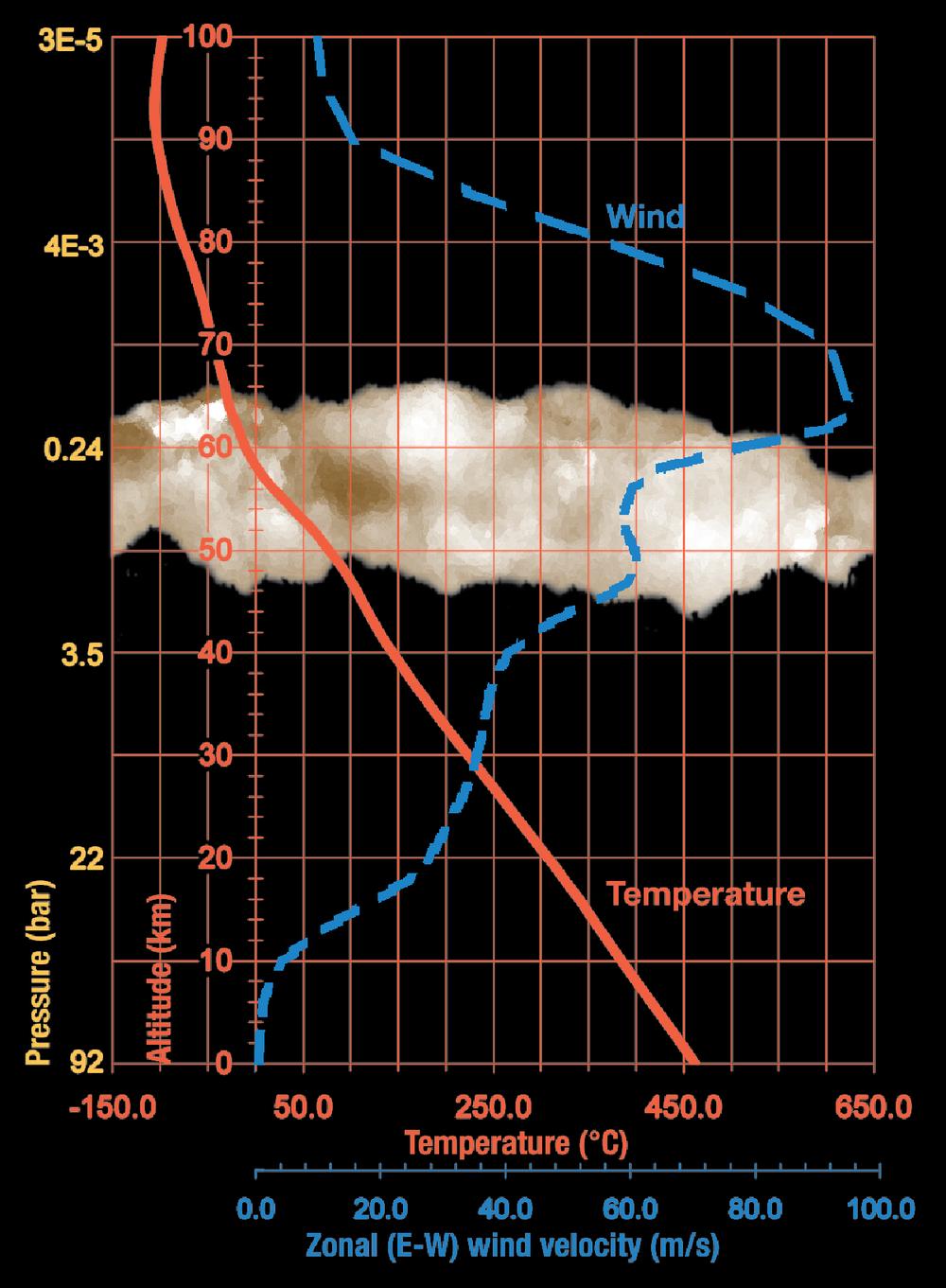 Venus extreme environments