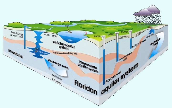 water supply treatment and distribution pdf
