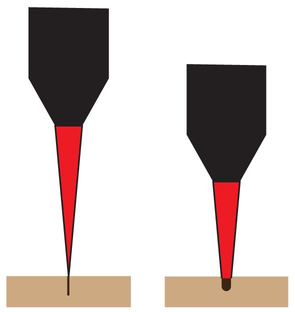 Focused beam (left). Unfocused beam (right).