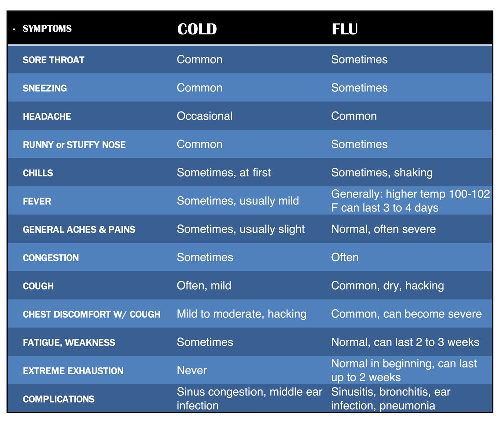 Cold Flu Symptoms Table (1).jpg