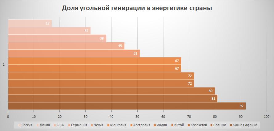Страны с наибольшей долей угольной генерации