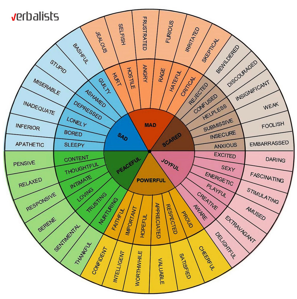 the-language-and-vocabulary-wheel-for-feelings-verbalists.jpg