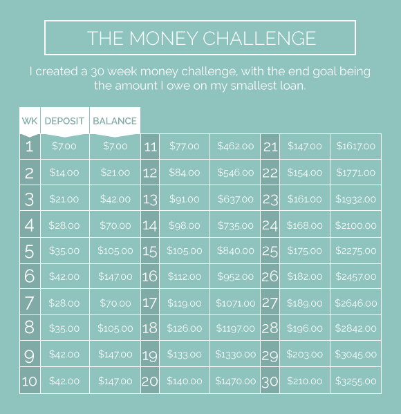 moneychallengechart