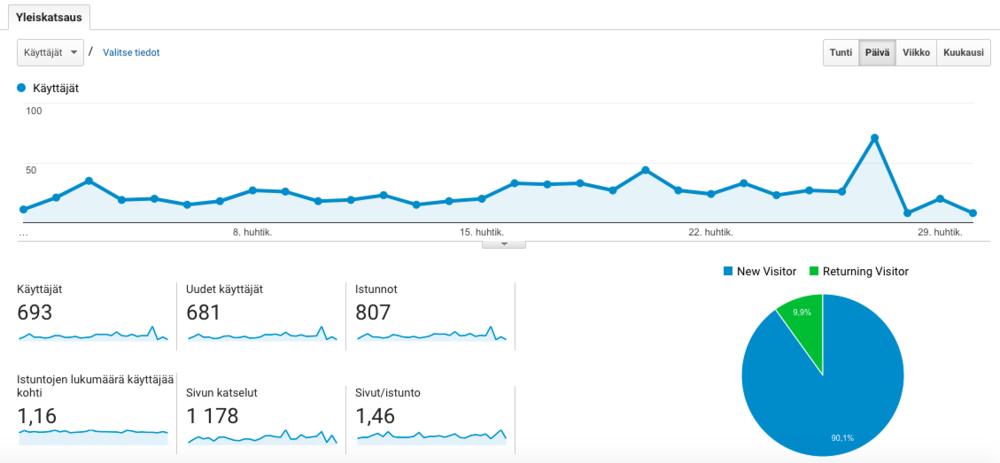 Esimerkki, miltä sivuston kävijöistä saatu tieto näyttää Google Analyticsissa. Evästeiden avulla saatujen kävijämäärien ansiosta tiedän, että sivuillani on lukijoita, mikä inspiroi minua jatkamaan tänne kirjoittamista.