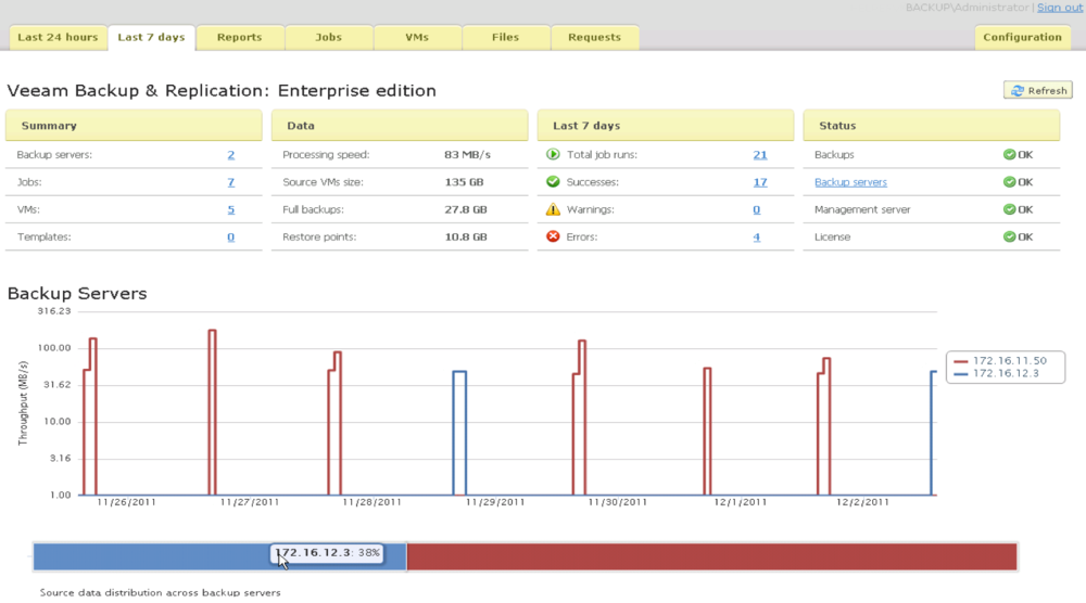 Web-based Management Dashboard